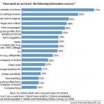 Zaupanje ljudi v spletne strani