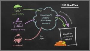 CloudFlare zaščita spletne strani