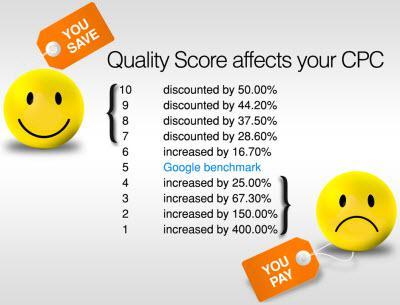ocena kakovosti google adwords